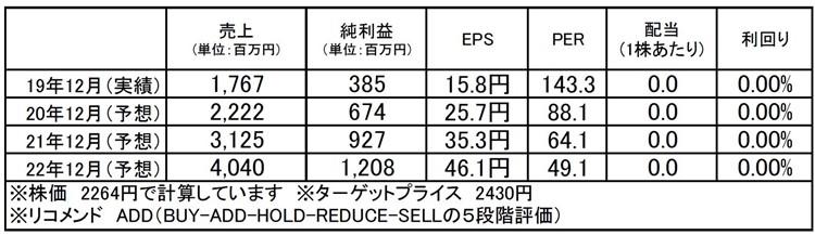 ギフティ(4449):市場平均予想(単位:百万円)