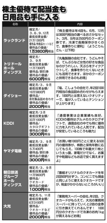 ようこりんさん注目の株主優待銘柄7選