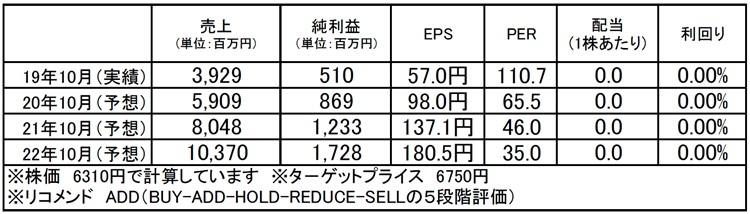 GA technologies(3491):市場平均予想(単位:百万円)