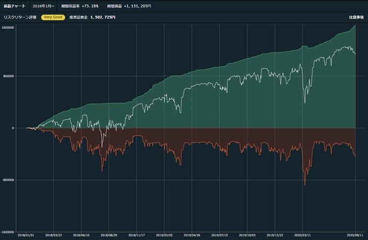 FX自動売買トライオートFXの収益イメージ