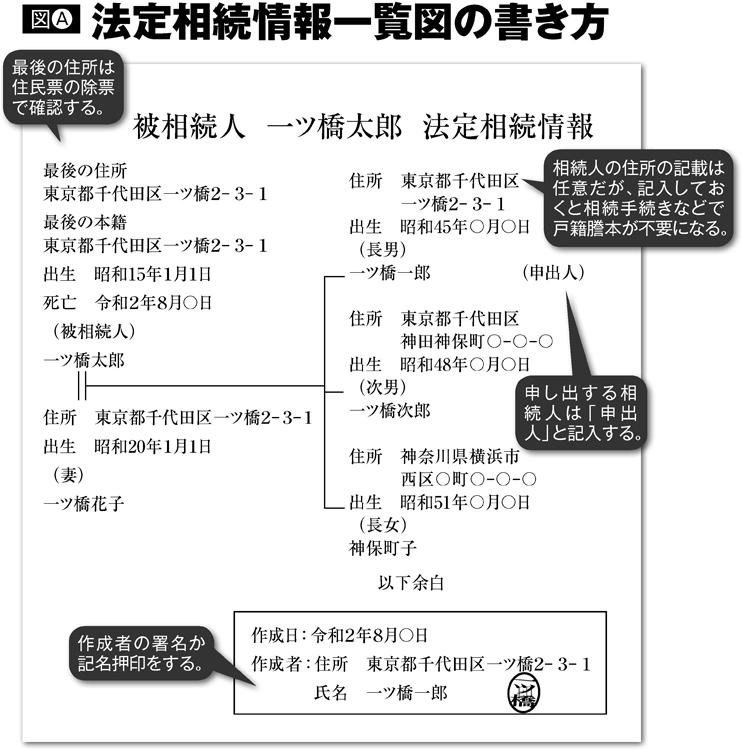 法定相続情報一覧図の書き方