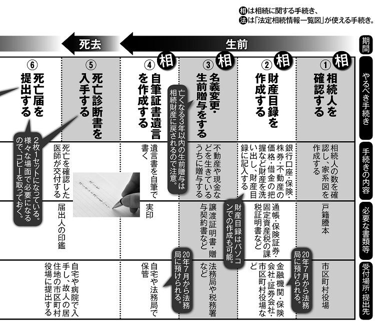 「揉めない相続」のための生前~死去までの手続きカレンダー