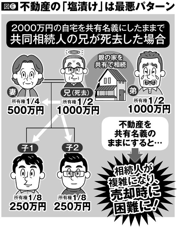 不動産の「塩漬け」は最悪パターン(2000万円の自宅を共有名義にしたままで共同相続人の兄が死去した場合)