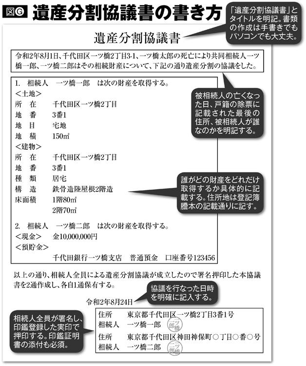 遺産分割協議書の書き方とそのポイント