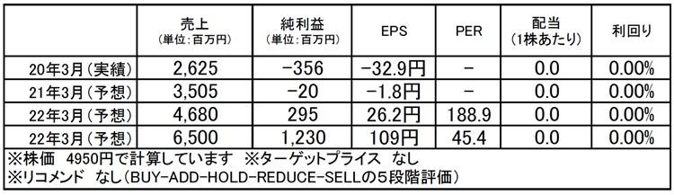 カオナビ(4435):市場平均予想(単位:百万円)