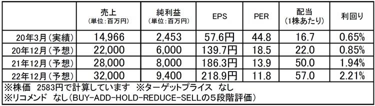 大幸薬品(4574):市場平均予想(単位:百万円)