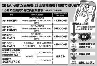 「高額療養費」制度を活用した1か月における医療費自己負担額(イラスト/河南好美)