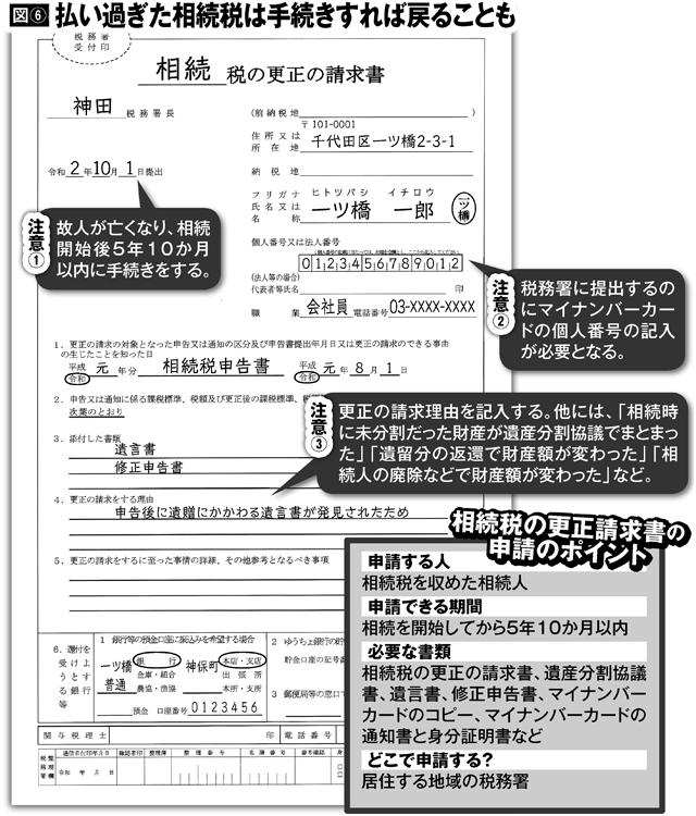払い過ぎた相続税を取り戻す「更正請求書」の申請のポイント
