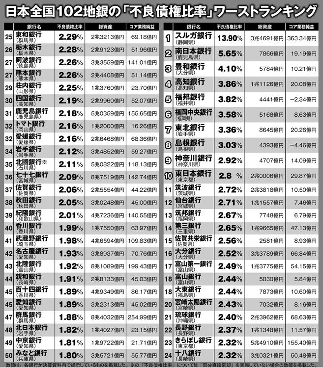 日本の地銀「不良債権比率」ワーストランキング(1~50位)