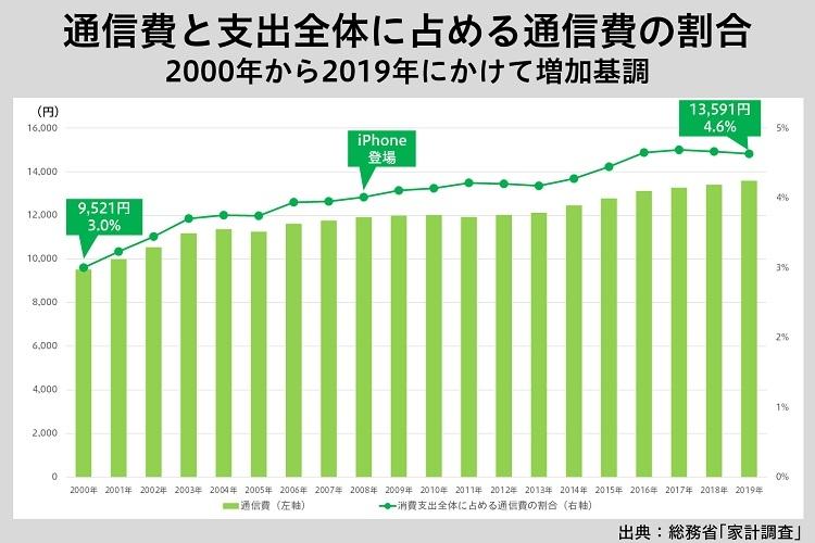 家計における通信費の割合は年々増加の一途