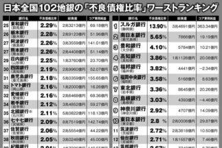 日本全国102地銀の「不良債権比率」ワーストランキング