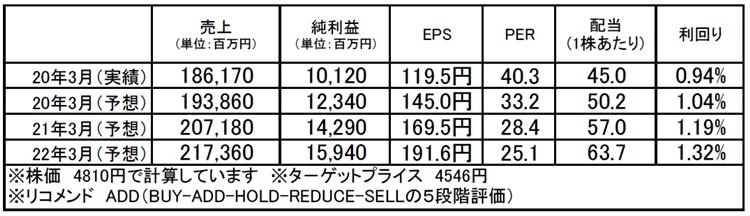 ネットワンシステムズ(7518):市場平均予想(単位:百万円)