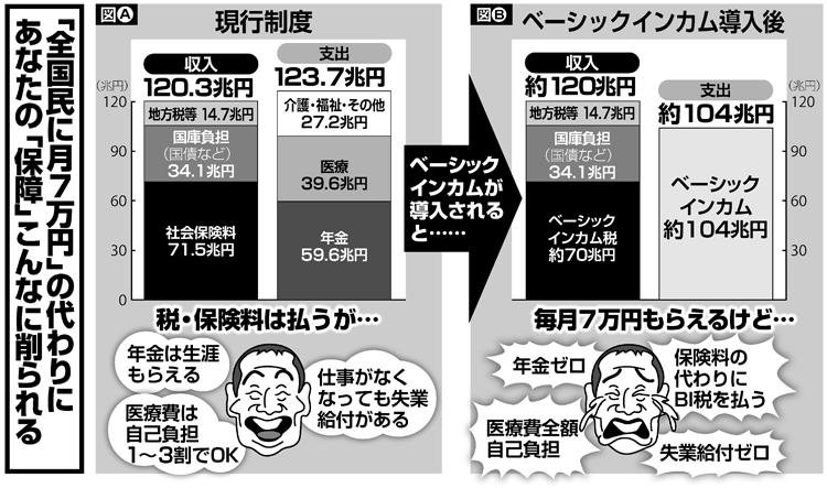 「全国民に月7万円」の代わりにあなたの「保障」はこんなに削られる