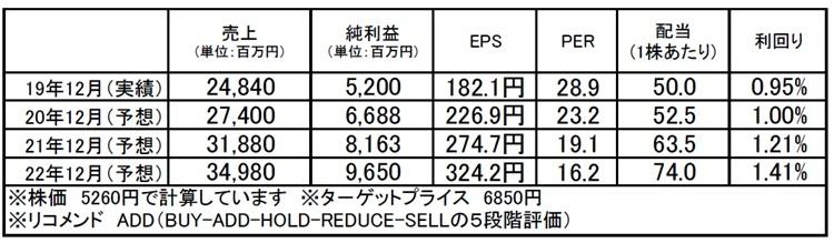 東京都競馬(9672):市場平均予想(単位:百万円)