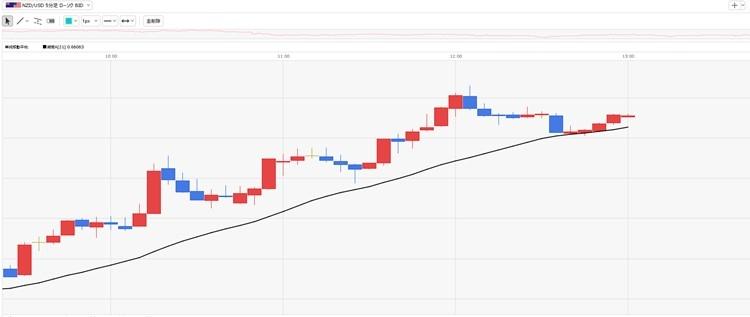 5分足のローソクから上昇・下落のリズムを見て、価格がどう推移するかイメージする(画像はクリックすると拡大)