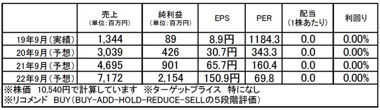 マクアケ(4479):市場平均予想(単位:百万円)