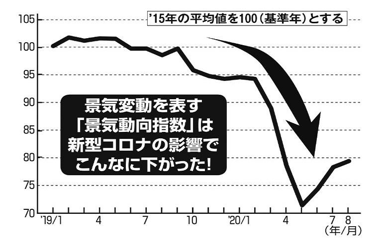 景気変動を表す「景気動向指数」の推移。新型コロナの影響で大きくダウン