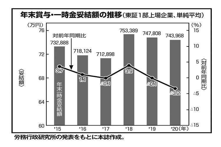 東証1部上場企業のボーナスは2018年をピークに下落傾向。2020年は大きな落ち込み