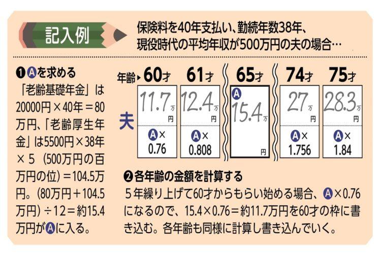 年金月額算出シートの記入例。現役時の平均年収500万円の夫の場合