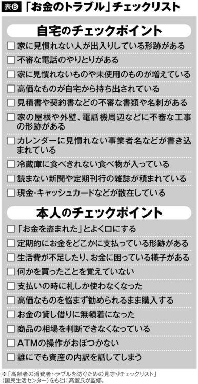 「お金のトラブル」チェックリスト