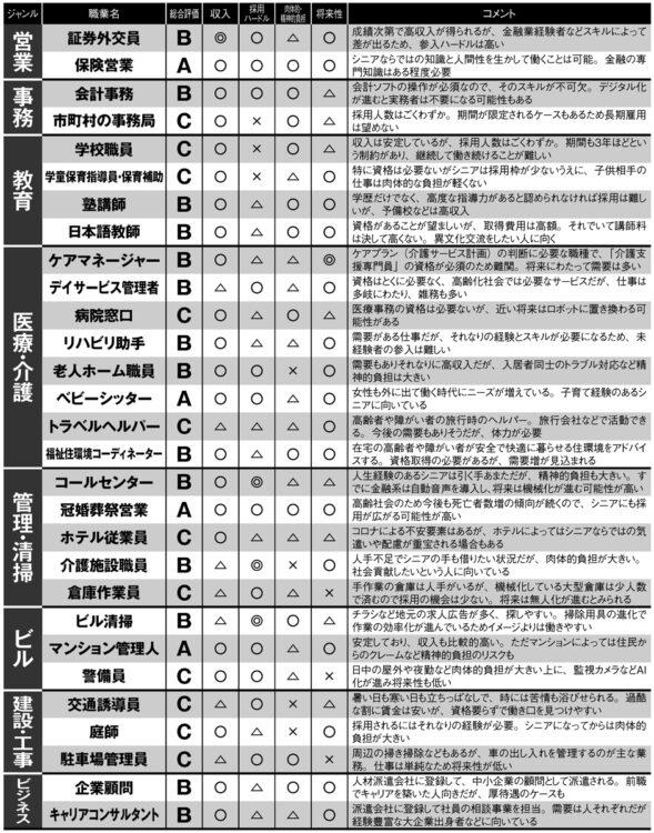 10年後も活躍が期待できるシニアの「求人上位リスト」採点表_2