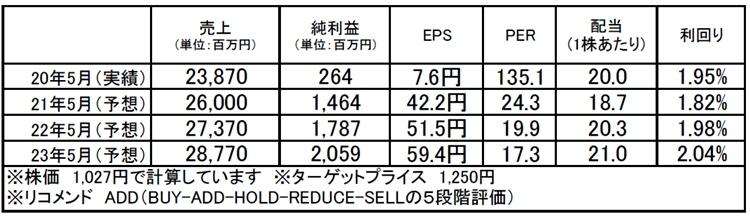 コーセル(6905):市場平均予想(単位:百万円)