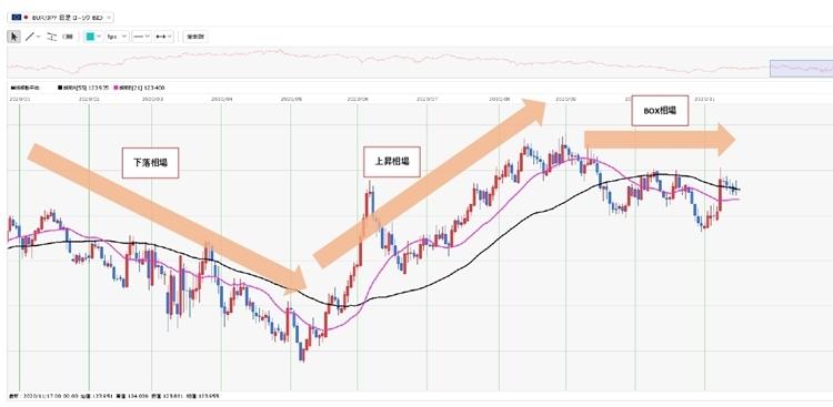 2020年1~11月上旬までのユーロ円の日足チャート(画像はクリックすると拡大)。 黒い線がMA55で、紫色の線がMA21