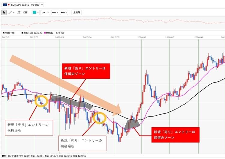ユーロ円2020年1~5月頃の下落トレンド。価格とMA55、MA21の場所に注目する
