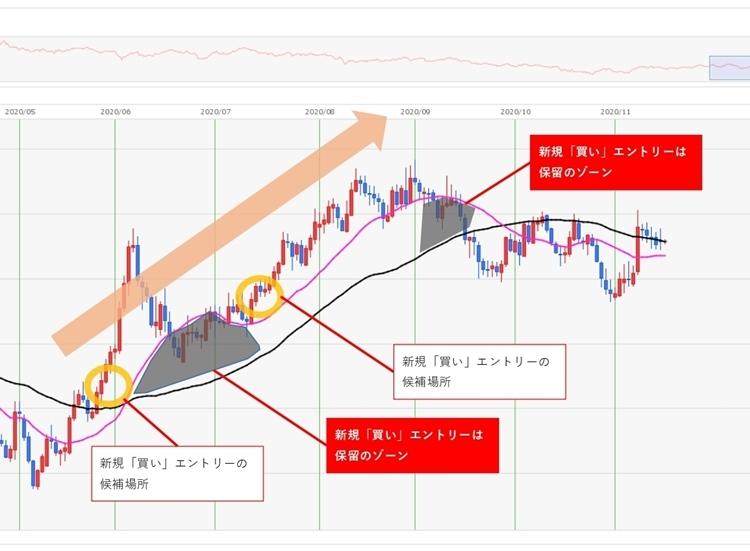 ユーロ円2020年6~8月頃の上昇トレンド。エントリーは価格とMA55、MA21の場所に注目する