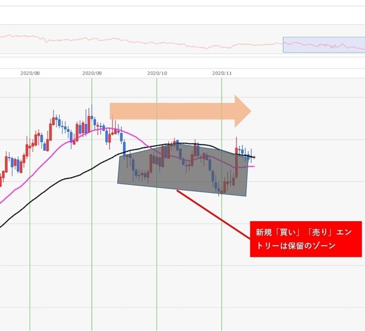ユーロ円2020年9~11月上旬頃のBOX相場。エントリーは控えてもいい