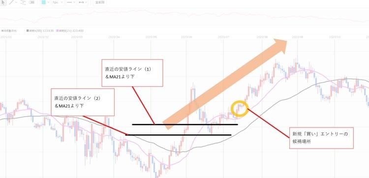 ユーロ円2020年9~11月上旬頃のBOX相場でふたつ目のエントリー候補