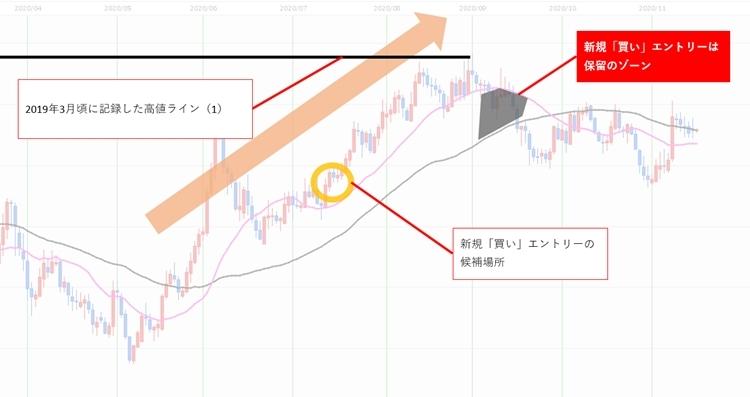ユーロ円2020年9~11月上旬頃のBOX相場でひとつ目のエントリー候補