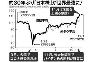 好調の日本株はいつまで勢いを保てるか?(2020年の日米株価推移比較)