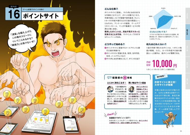 ポイントサイトの月収目安は1万円(『儲かる副業図鑑 在宅勤務のスキマに始める80の仕事』より)