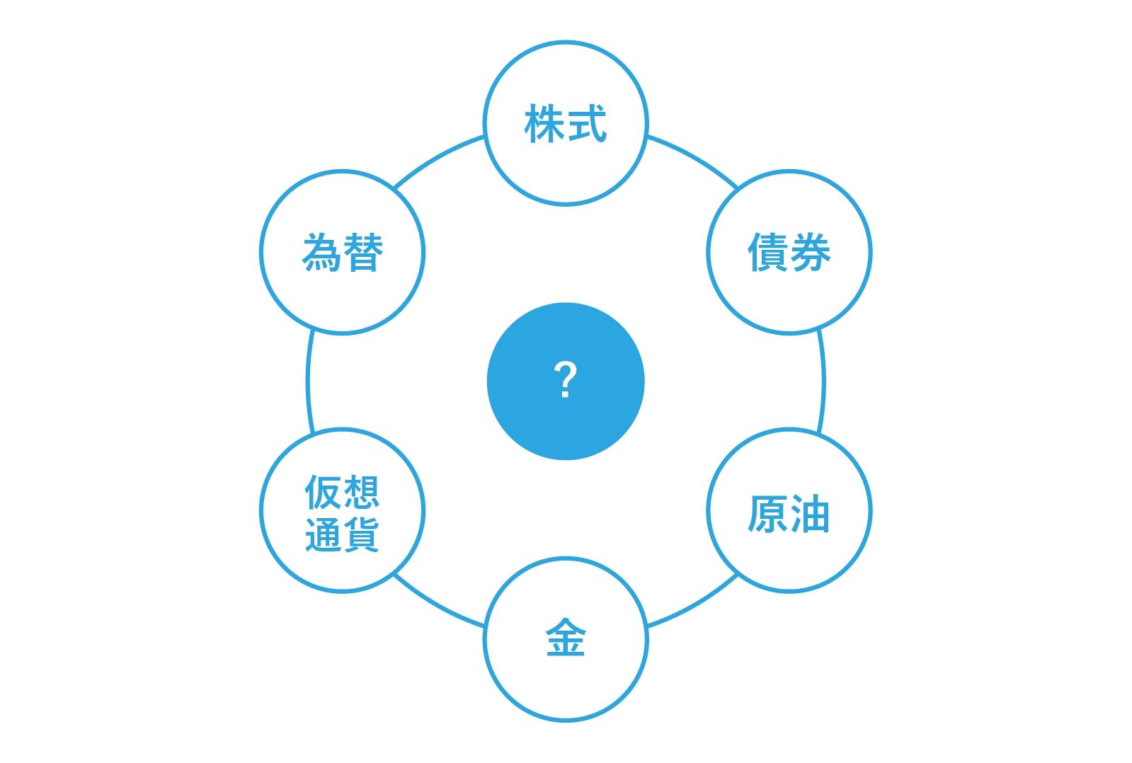 「各市場の中心として影響を与える市場はどれか」を考え、マーケット構図を把握する(図はイメージ)