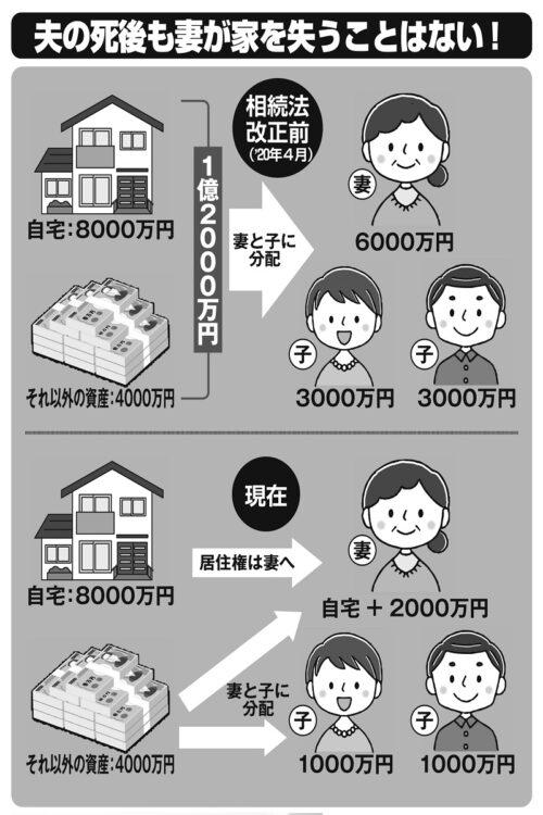 配偶者居住権の仕組み