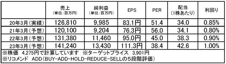 ファンケル(4921):市場平均予想(単位:百万円)
