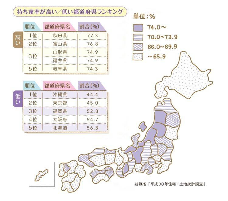 持ち家が高い/低い都道府県ランキング
