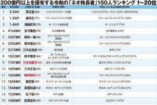 孫氏は2.5兆円、柳井氏は1.5兆円 令和の株長者150人ランキング