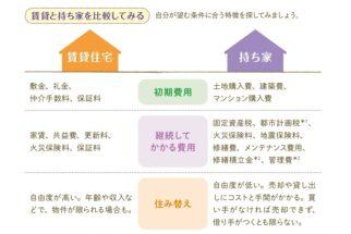 賃貸と持ち家の特徴を比較