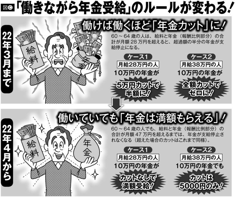 「働きながら年金受給」のルールが変わる(イラスト/河南好美)