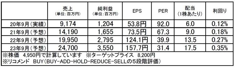 アンビスホールディングス(7071):市場平均予想(単位:百万円)