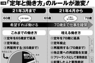 4月に施行される「70歳就業法」で日本の定年制度は事実上消滅する