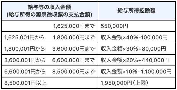 給与所得控除の算出方法(出典:国税庁ウェブサイト)
