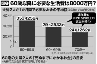 60歳以降に必要な生活費は夫婦で約8000万円、医療費や施設入居費は別