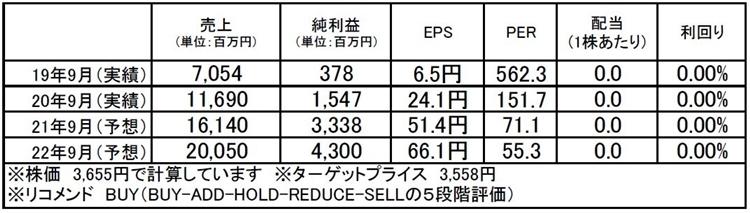 チェンジ(3962):市場平均予想(単位:百万円)