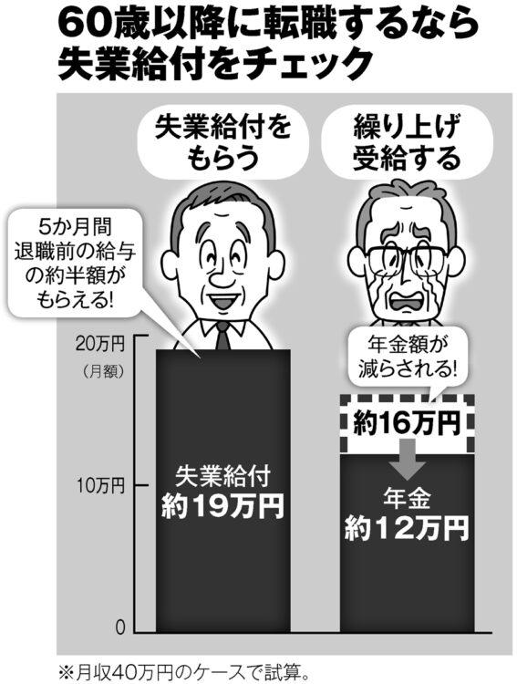 「失業給付」と「繰り上げ受給」のどちらを選ぶべき?(イラスト/河南好美)