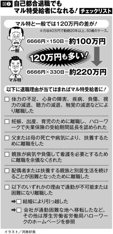 「特定受給資格者(マル特)」の受給額例と受給条件