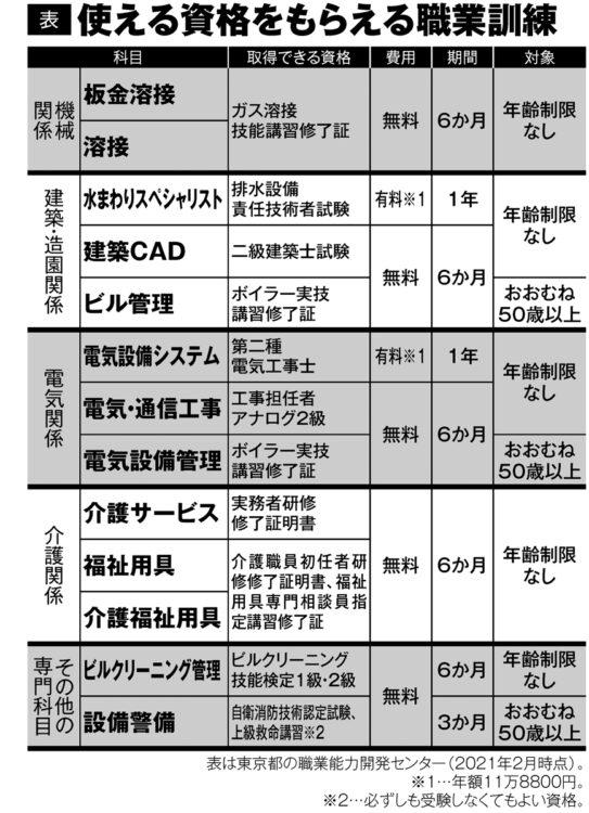 職業訓練コースと取得できる資格一覧(東京都)
