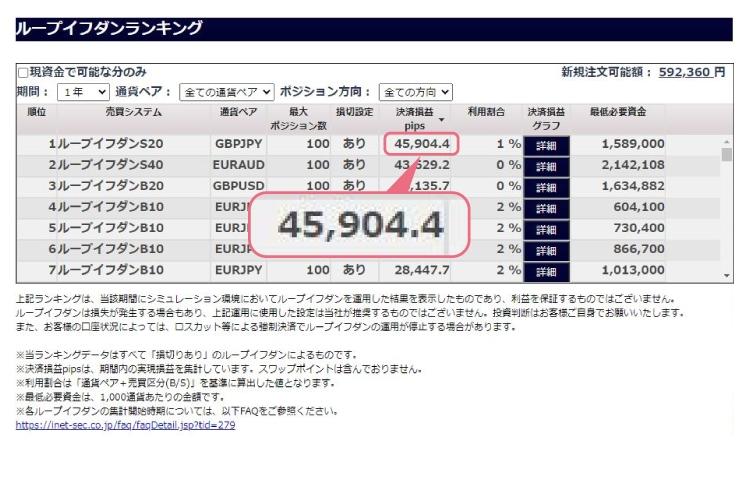 アイネット証券「ループイフダン」ポンド円取引の過去利益